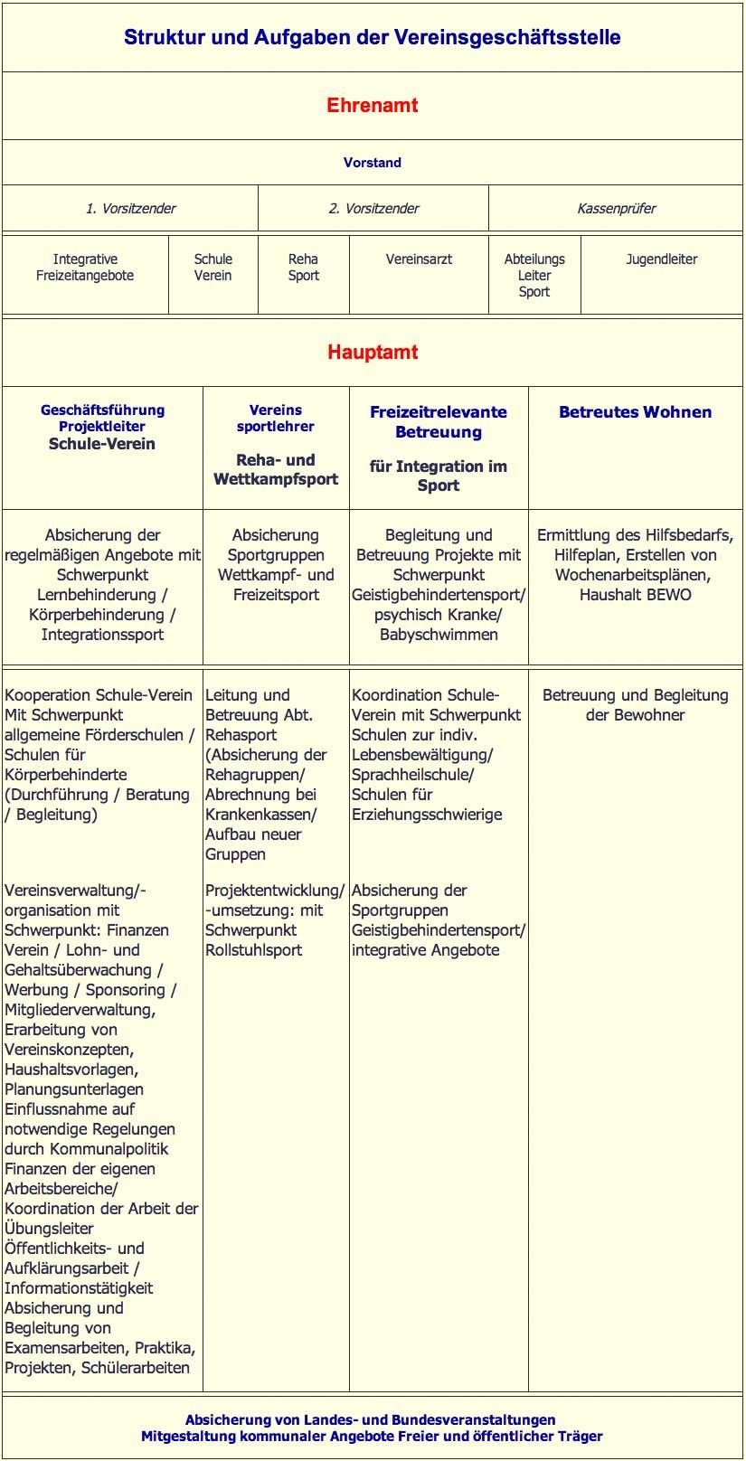Organigramm Integrativer Treff e.V.